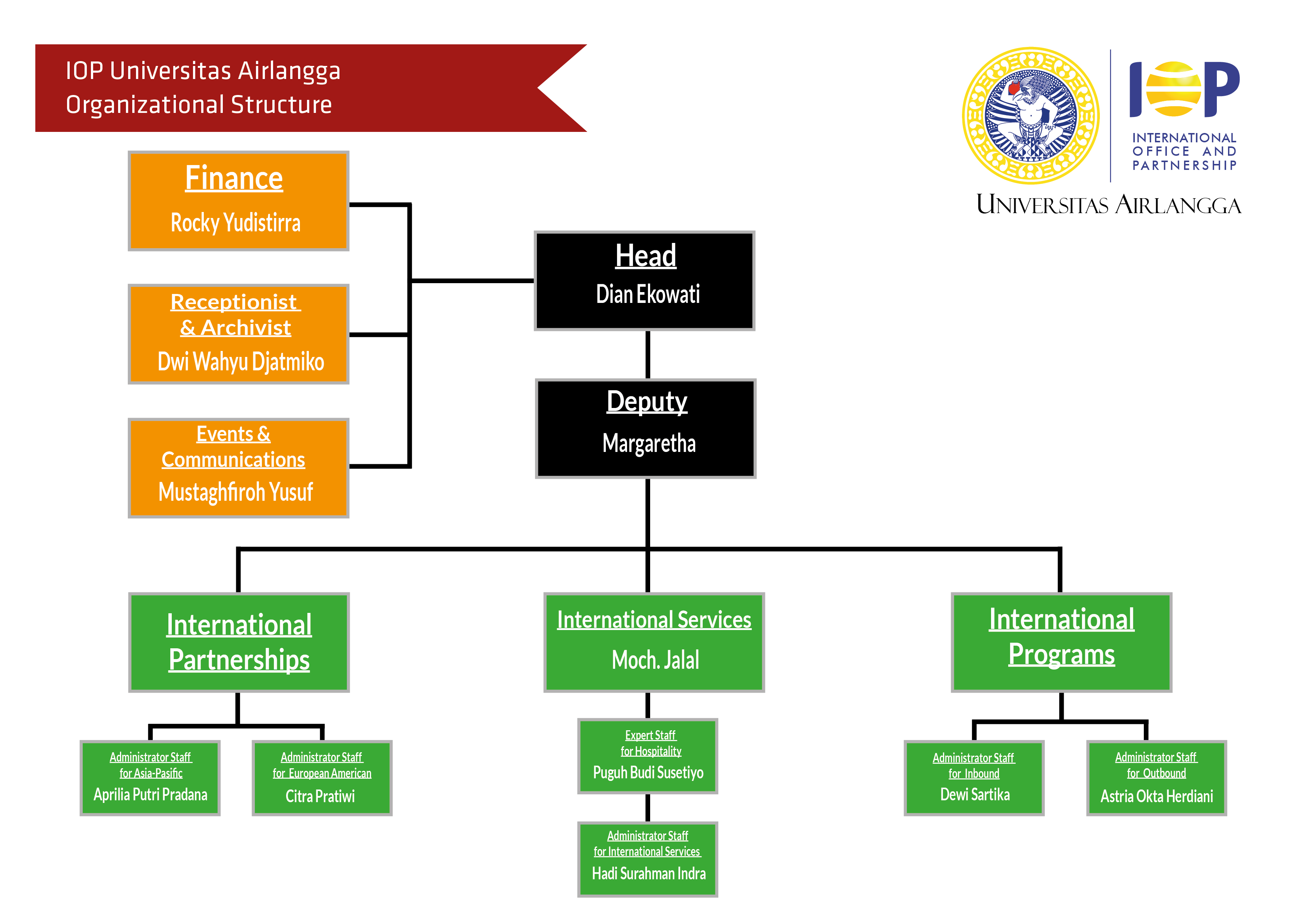 issues of supply chain manangement Supply chain management is  competitive positioning issues, access to market kno wledge, market share goals, margin levels, level of technology, resources and.